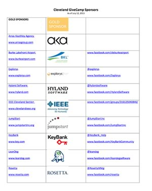 Cleveland GiveCamp Sponsors with Twitter & Facebook Links