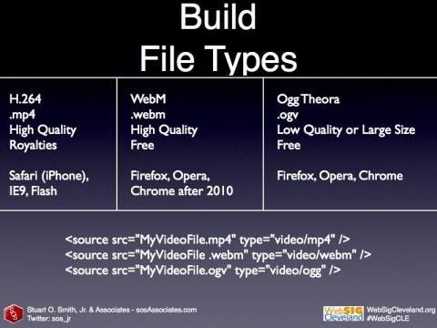 File types and the order in which they should be used