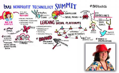 Plenary - Become a Networked Nonprofit: Leading on Social Platforms - Beth Kanter (@Kanter)