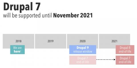 Drupal 7 will be supported until November 2021